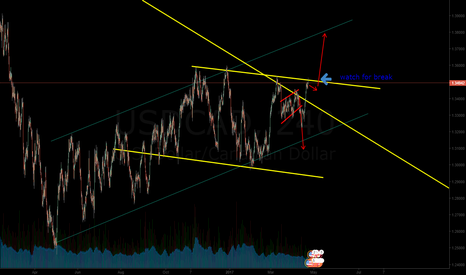 USDCAD: i change my view for usdcad