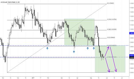 USDCHF: USDCHF USD/CHF shows some geometrics – Chance for further declin