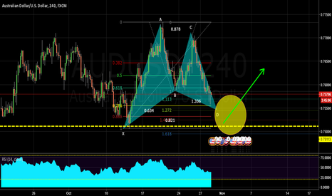 AUDUSD: On radar Next week, AUDUSD 4H