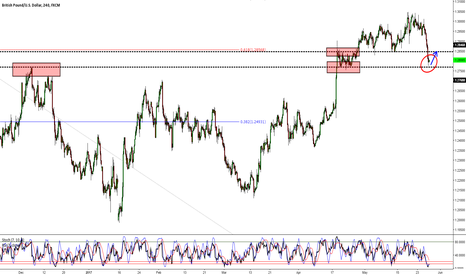 GBPUSD: GBPUSD: Finding Relief at Previous Structure Support
