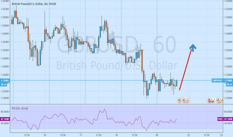 GBPUSD: bullish correction possible