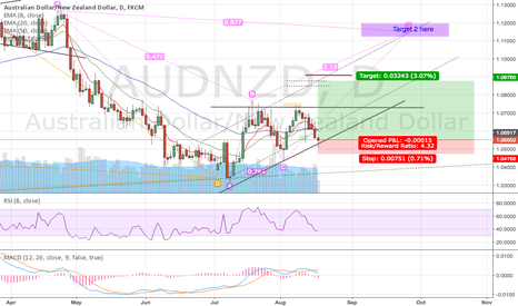 AUDNZD: AUDNZD Harmonic BAT CD Trade Phase 2, LONG