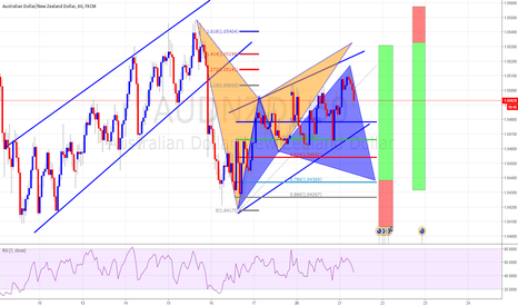 AUDNZD: Bat & Cypher One Step ahad of the market