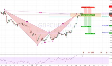 GBPCHF: GBPCHF 1H, Short on Alt Bat Bearish