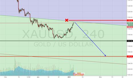 XAUUSD: GOLD&SELL