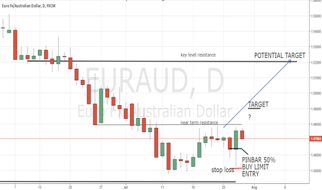 EURAUD: EURAUD on Key Level Support