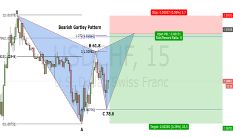 USDCHF: Gartley - Bearish USD/CHF 15 minutes