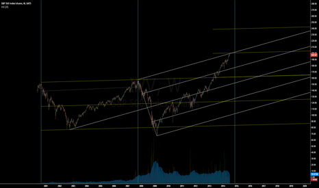 IVV: SPX: the next possible recession?