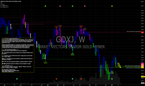 GDXJ: Junior Gold Miners coiling in low vol p/back.