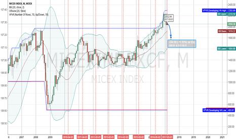 MICEXINDEXCF: Прогноз по индексу ммвб