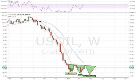 USOIL: Short Coming?