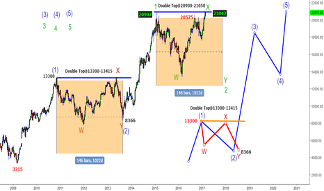 BANKNIFTY: Bank Nifty- Double Top Story of 2010-2013 Cycle Will it repeat?
