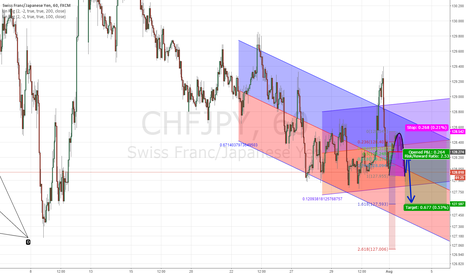 CHFJPY: Cup & Handle , Chf/Jpy, !hour