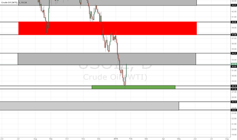 USOIL: Still Expecting Downside on OIL