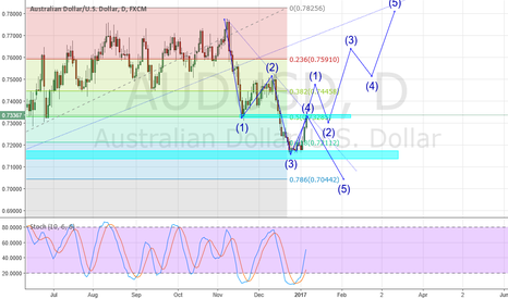 AUDUSD: AUD/USD - Which way will you go?