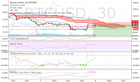 BTCUSD: Same chart but on the 30