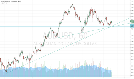 AUDUSD: AUD/USD Confluence of Support