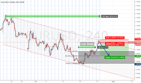 EURUSD: Rebound from roof the channel