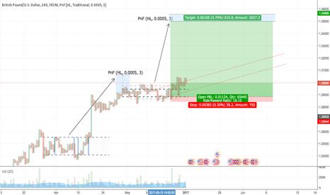 GBPUSD: GBP/USD Long Target Education