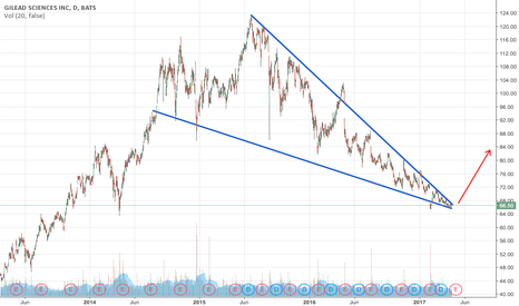 GILD: Gilead long term view