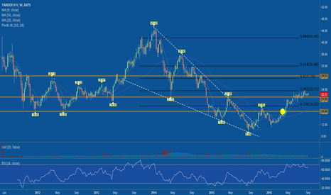 YNDX: Over 23.51 is probably a buy