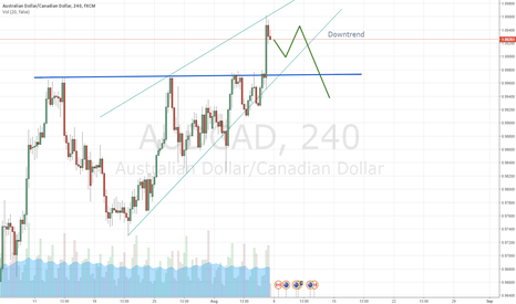 AUDCAD: Downtrend on AUD/CAD 4 Hour