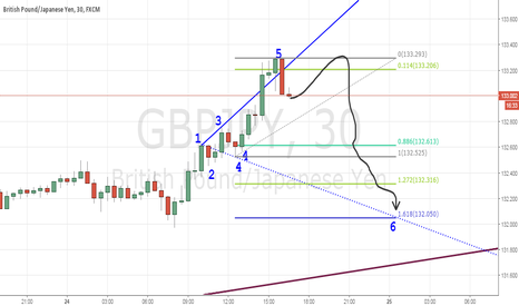 GBPJPY: GBPJPY 30 SELL