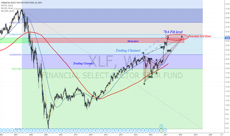 XLF: Potential Sell Zone towards FOMC