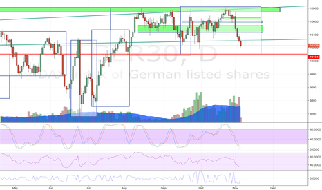 GER30: Drop to 10100, then pullback to 10300