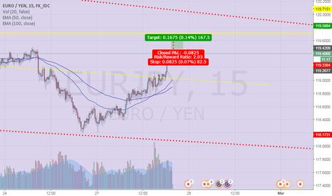EURJPY: EJ 15M Chart bit long