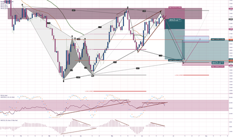 EURUSD: EURUSD Daily Potential Targets and Entries