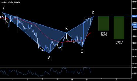 EURUSD: EUR.USD - Short Opportunity At Market
