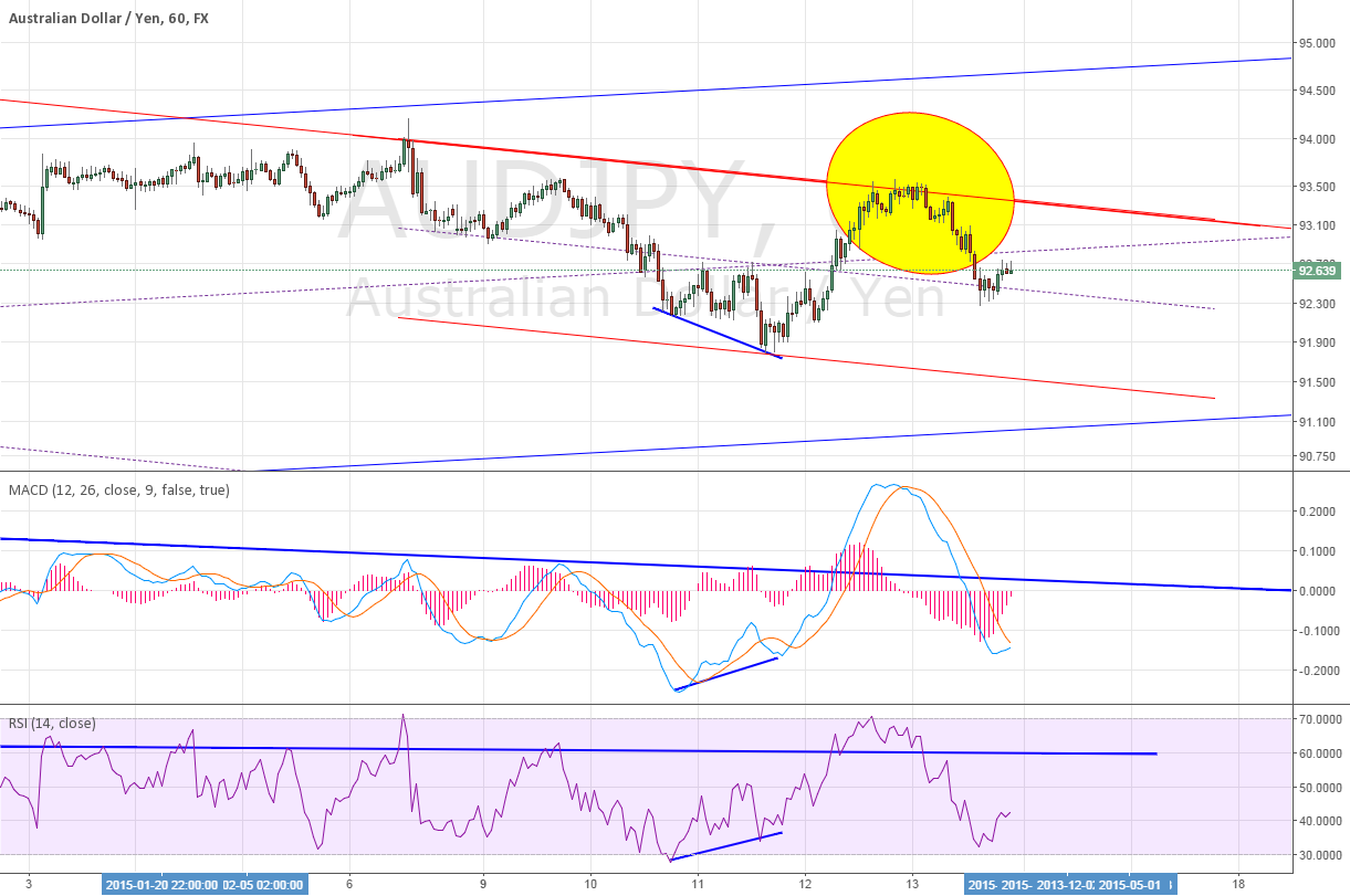 1H for AUDJPY divergence ~