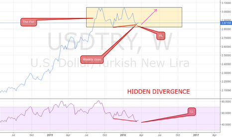 USDTRY: USDTRY WEEKLY HIDDEN DIVERGENCE PRICE ACTION