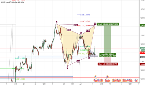 GBPUSD: GBPUSD gartley pattern Long 162 pips