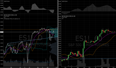 ES1!: TIP: Use Line Charts in your trading.
