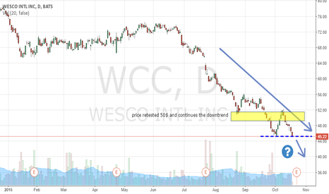 WCC: WCC approaching breakout