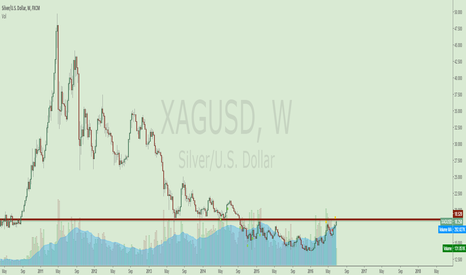 XAGUSD: SILVER IS SET TO GO DOWN!!