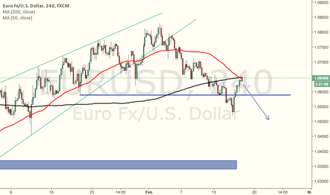 EURUSD: Watching PA at 200MA