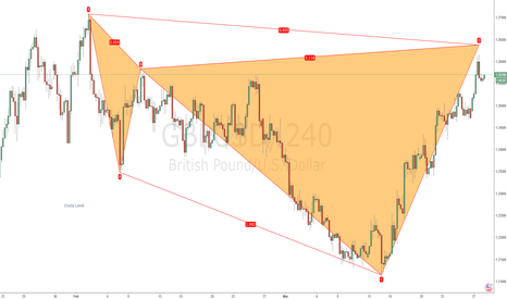 GBPUSD: Bearish Shark