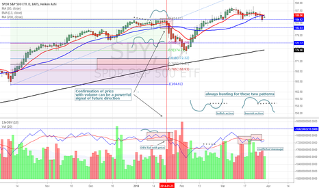 SPY: Price & Volume Analysis - using OBV to confirm price action