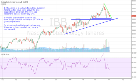 IBB: IBB- Speaking Of A Pullback To Multiple Supports?