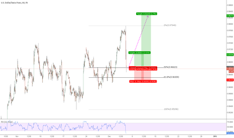 USDCHF: usdchf long attempt