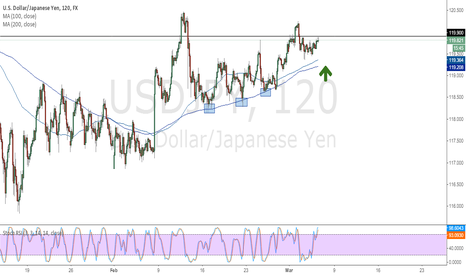 USDJPY: USDJPY Outlook for the next few days