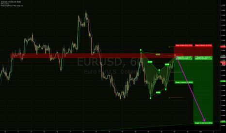 EURUSD: EURUSD - Harmonics + S/R + Pivot + min 2.3:1 RR = Short