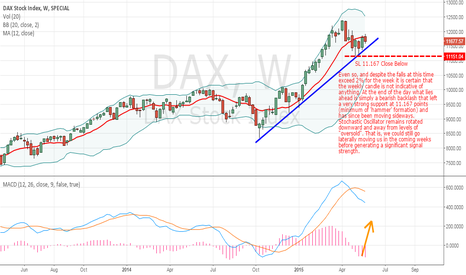 DAX: DAX weekly chart continues to consolidate laterally