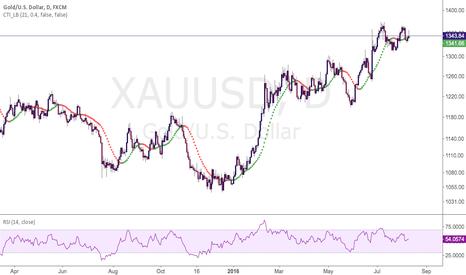 XAUUSD: Short Gold AT 1356