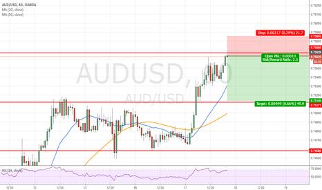 AUDUSD: short term a return to 0.7515