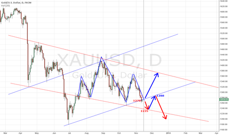 XAUUSD: ONS / After 11-13-2013