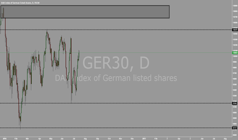 GER30: DAX FRESH DAILY SUPPLY ZONE